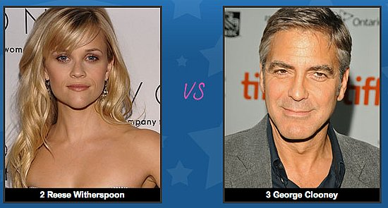 Reese Witherspoon Faces George Clooney In The PopSugar 100 Sweet 16 — Check Out Who Else Made It!