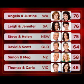 My Kitchen Rules 2012 Group 1 Scores, Leader Board and Round-Up