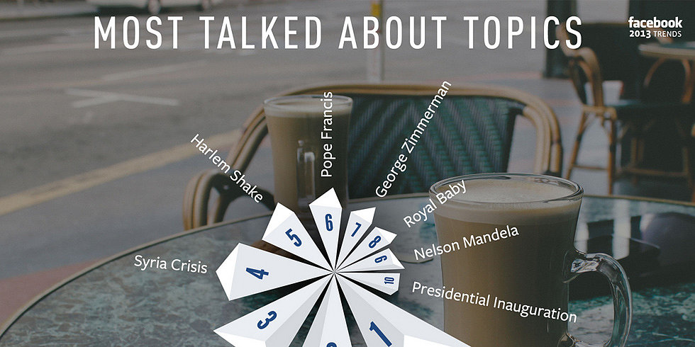 Facebook's Most Buzzed-About Topics Around the World