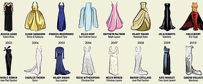Study Up Before the Oscars With Every Best Actress Winner's Dress