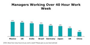 The 40-hour workweek is on its way out