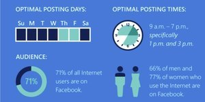 The best times to post on Facebook, Instagram, and Twitter