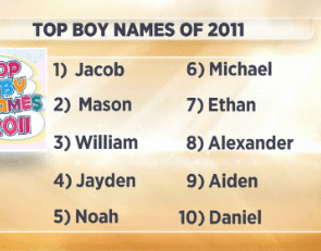 The Top Baby Names of 2011 — with a Dark Horse at #2