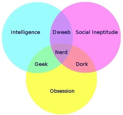 Geek vs. Nerd vs. Dork vs. Dweeb