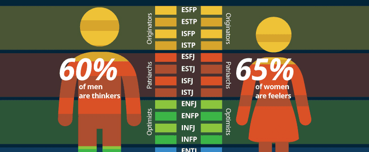 Can Your Personality Type Affect Your Income?