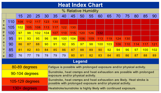 Tips For Exercising in the Humidity
