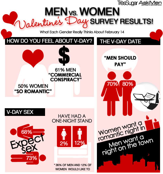infograph: what men and women really think about valentine's day, Ideas