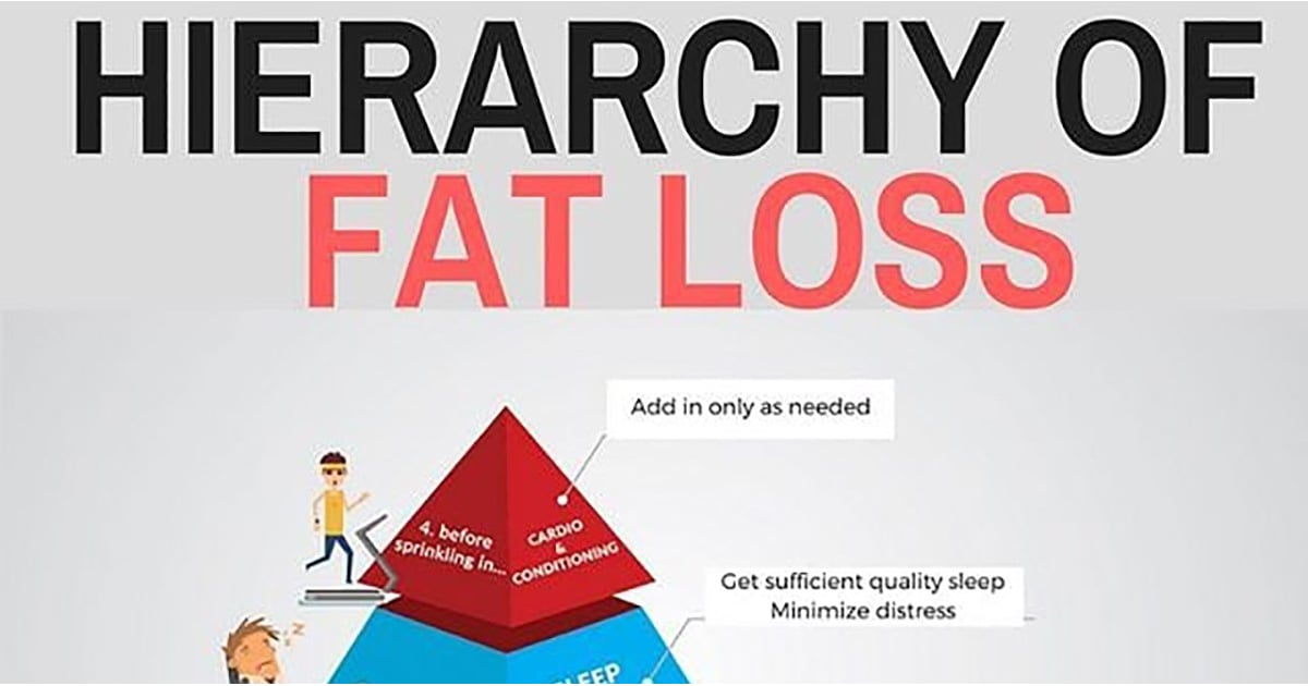 A Fitness Coach Posted This Pyramid to Show What to Prioritize For Fat Loss