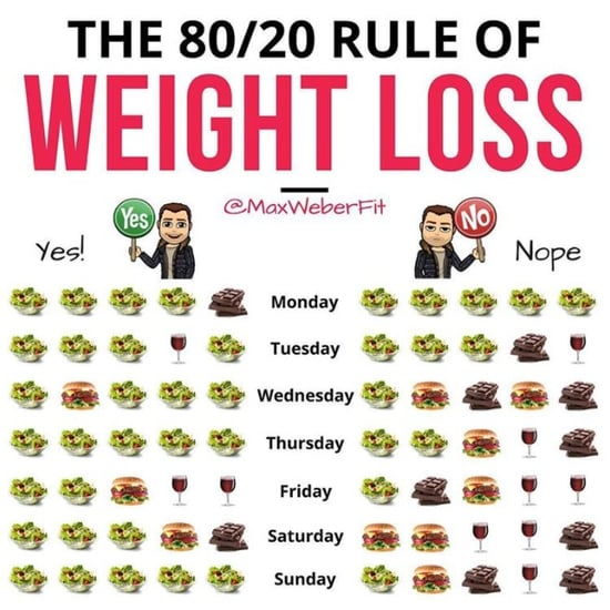 80/20 Diet and Weight Loss