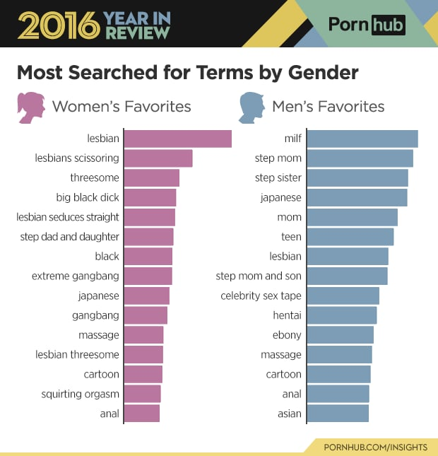top porn sites for women