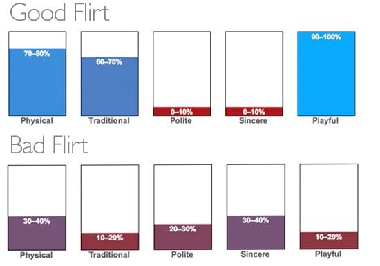 Am i a good flirter quiz