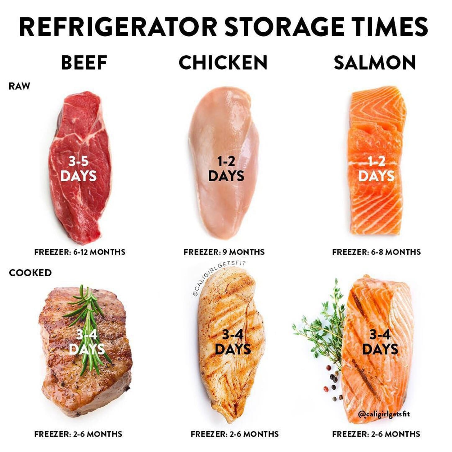 How Long Can You Store Meat In The Refrigerator And Freezer