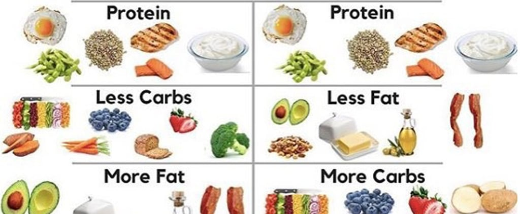 Is It Better to Eat a Low-Carb or Low-Fat Diet?