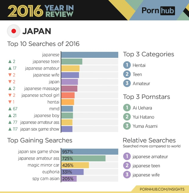 popular porn categories