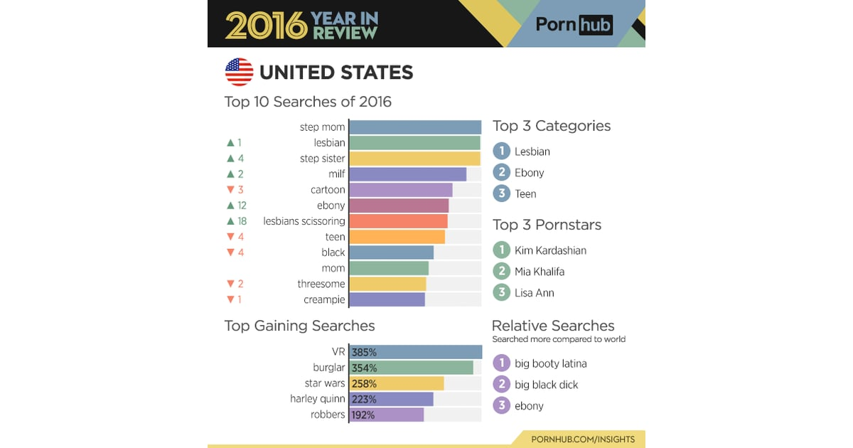 The Most Popular Search In The Us Is -5163