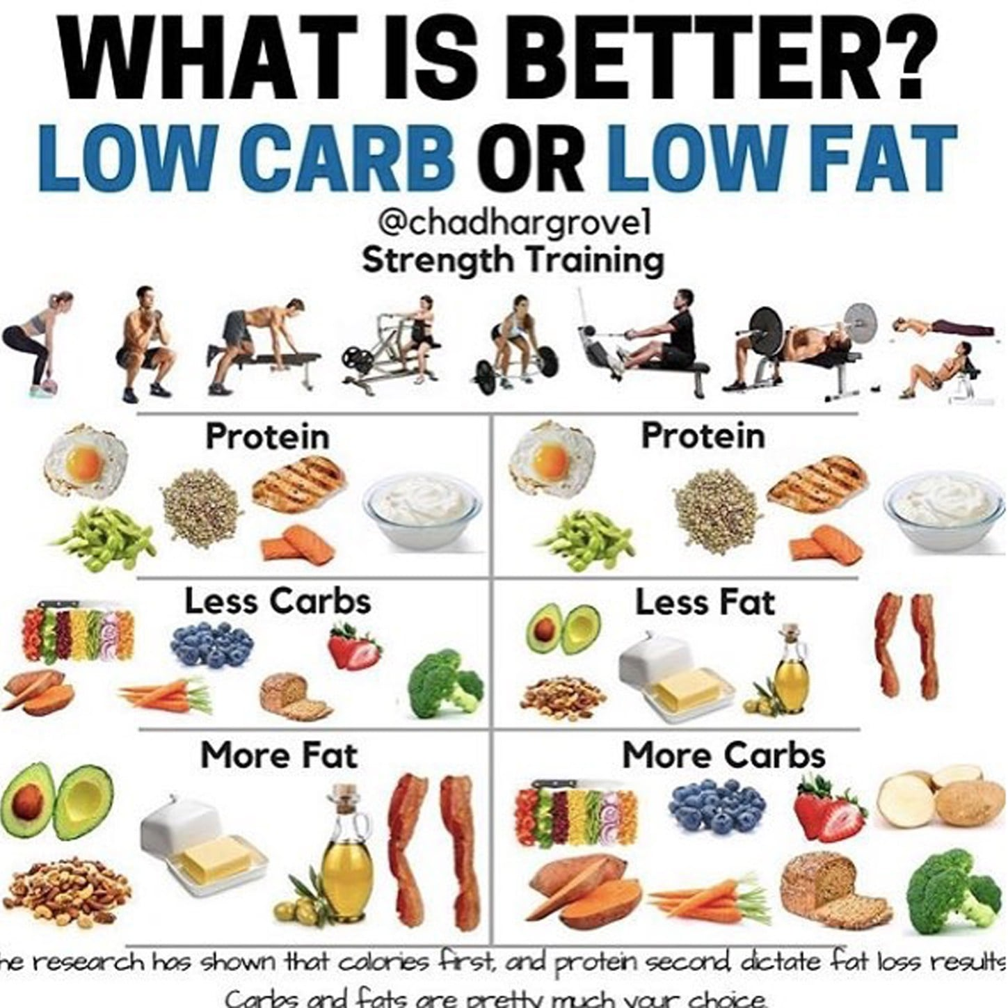 low fat low carbohydrate diet