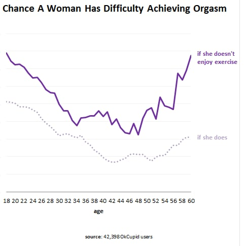 Exercise and Other Tips For Female Orgasm