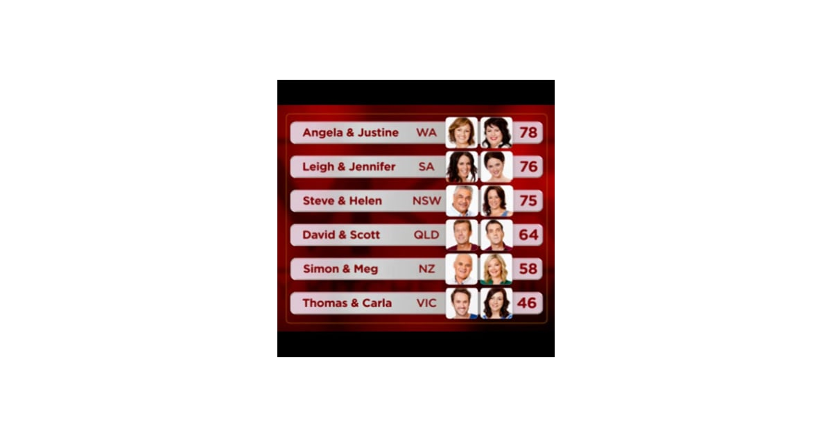 My kitchen rules 2012 group 1 scores leader board and for Y kitchen rules 2018