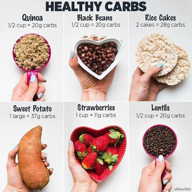 Healthy Carb Serving Sizes | POPSUGAR Fitness Australia