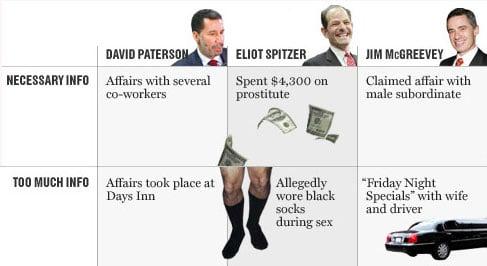 New York Magazine Politician's TMI Index