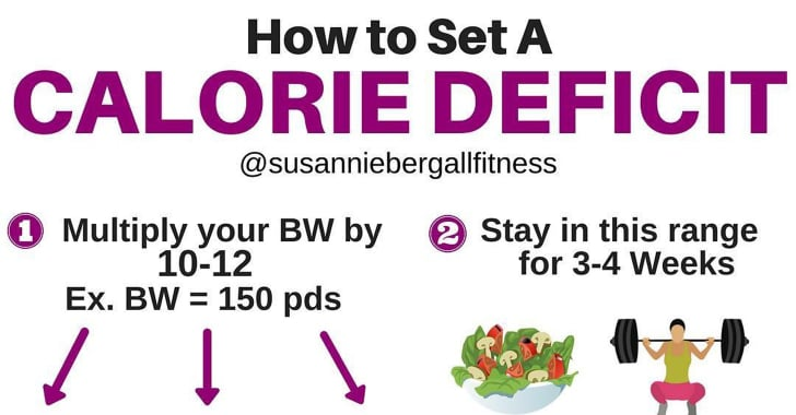 How to Calculate Your Calorie Deficit | POPSUGAR Fitness ...