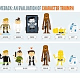 Cartoonist Chris Bishop loves rendering all things geek. This comic strip shows the evolution of the Star Wars characters from dilapidation and weakness in Episode IV to success and triumph in Episode V.