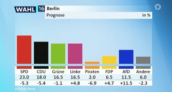 """The Berlin Elections Confirm That The Transformation of German Politics Goes Well Beyond """"AfD v Merkel"""""""