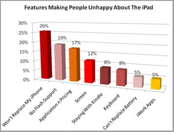 Can an iPad Replace My iPhone?