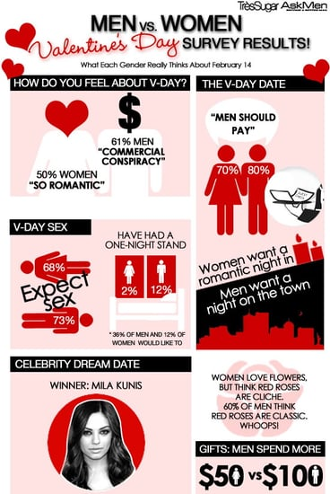 Infograph: What Men and Women Really Think About Valentine's Day