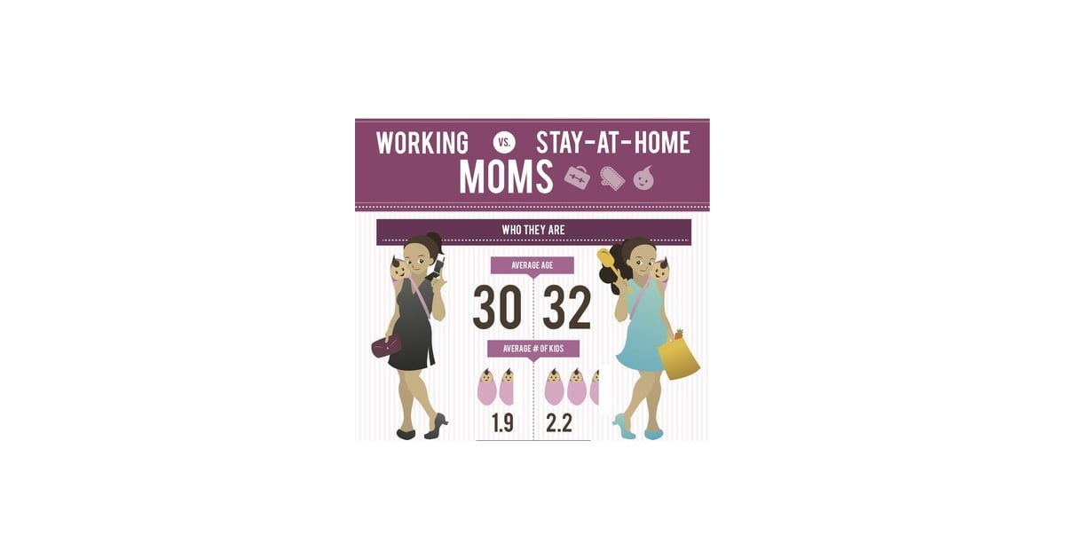stay at home vs working mothers Our survey shows that moms who work and moms who stay home aren't so different—at least, not when it comes to guilt and worry roughly one third of all mothers, working or at home, say they often feel guilty about their contribution to the household.