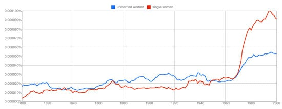 Unmarried Women vs. Single Women