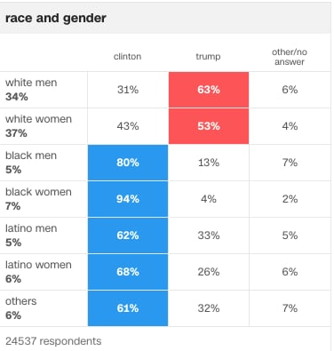 What Percentage Of White Women Voted For Trump POPSUGAR News - Us electoral map 2016 clinton winer