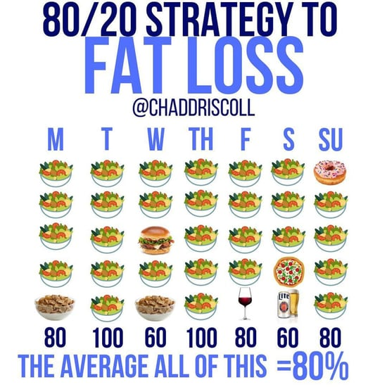 How to Follow the 80/20 Rule For Fat Loss