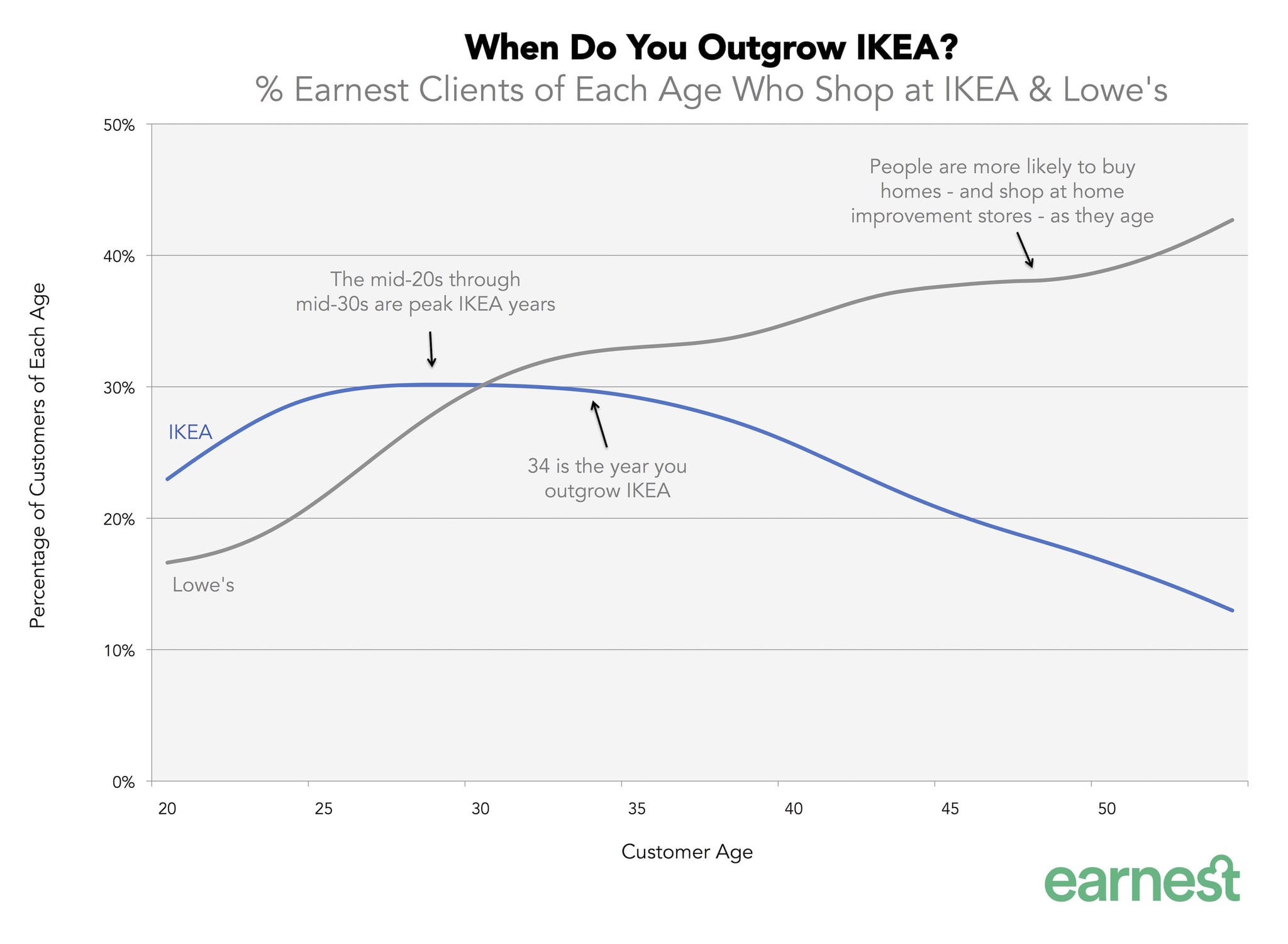 When are you too old to shop at ikea popsugar home australia share this link pooptronica Images