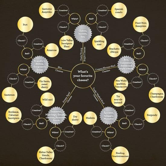 Cheese and Wine Pairing Chart