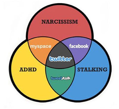 Are Facebook and Twitter Making People More Narcissistic?