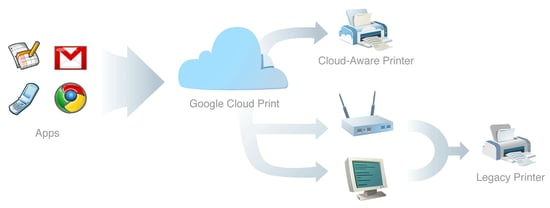 Printing From Your iPad With Google's Cloud Printing