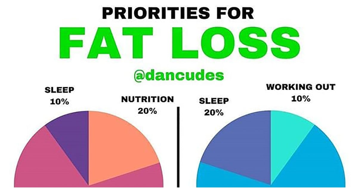If Youre Not Losing Weight Working Out This Pie Chart Shows Why
