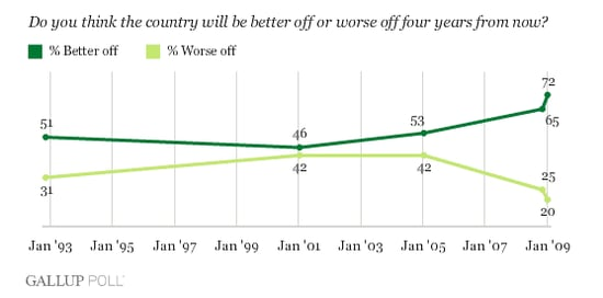 Will the US Be Better Off in Four Years?