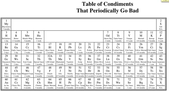 Condiments Periodically Go Bad