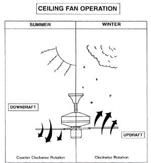 Casa Quickie: Be Ceiling Fan Smart
