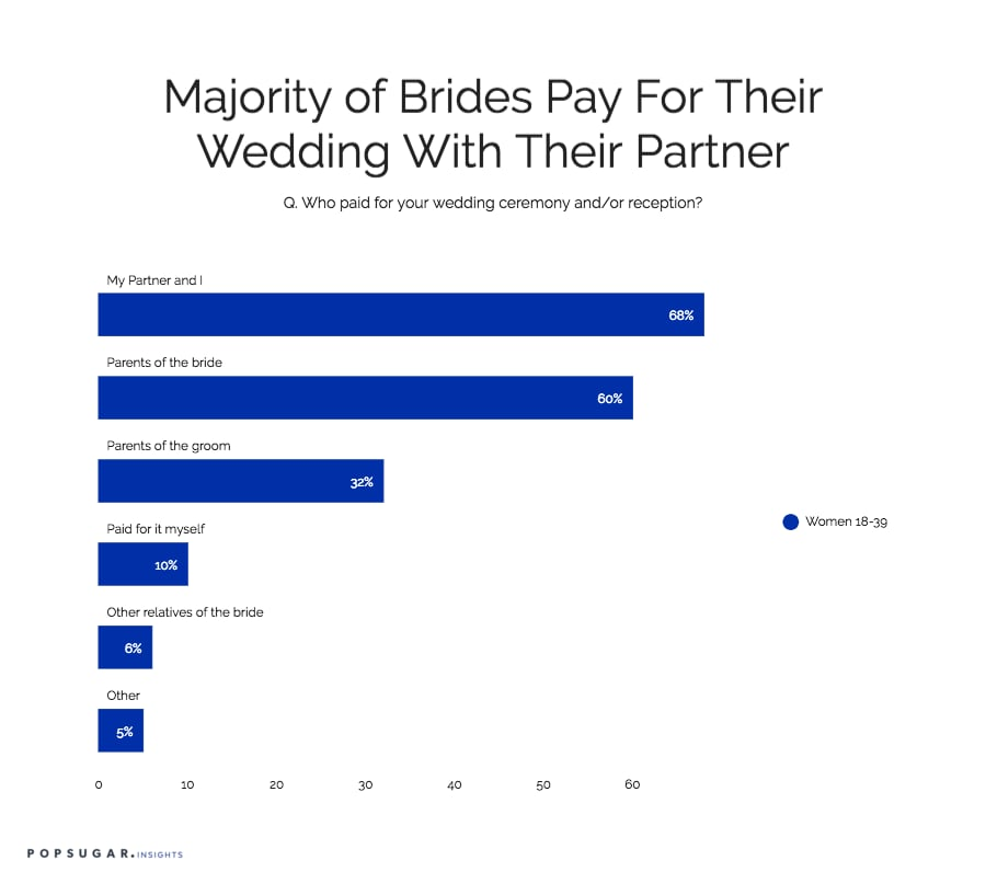 68 Of Women Pay For Their Wedding With Their Spouse