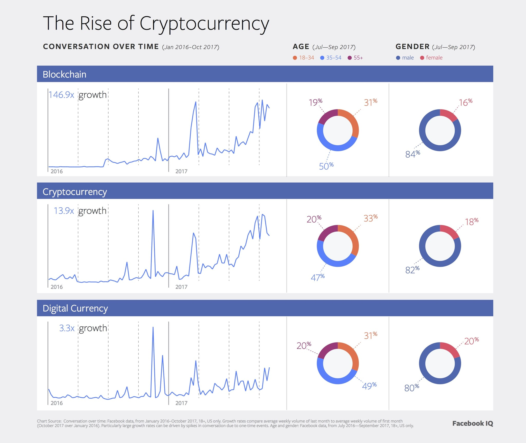 Cryptocurrency website keeps popping up