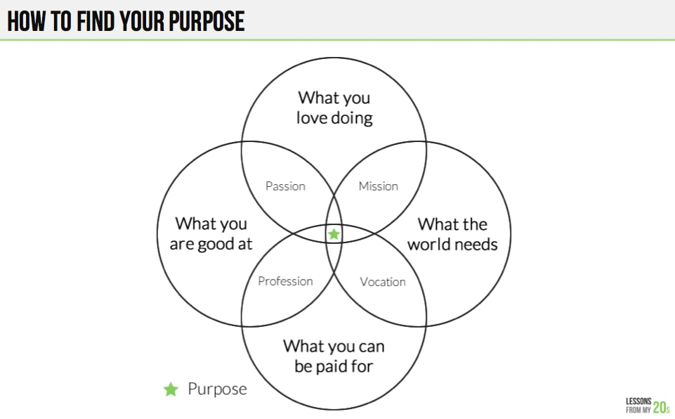 This simple venn diagram will help you figure out your purpose this simple venn diagram will help you figure out your purpose ccuart Image collections