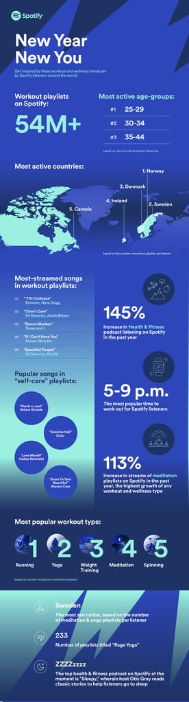 Spotify's Fitness Infographic