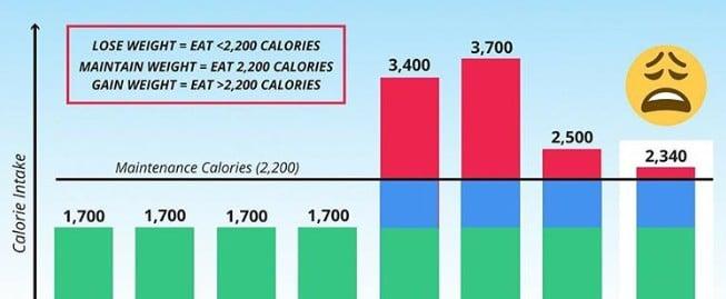 Weekend Eating Weight Gain
