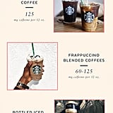 A Pregnant Woman's Guide to Caffeine in Starbucks Coffees