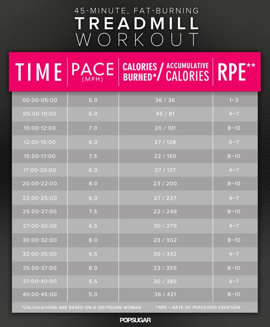 45-Minute Treadmill Interval Workout to Fight Belly Fat ...