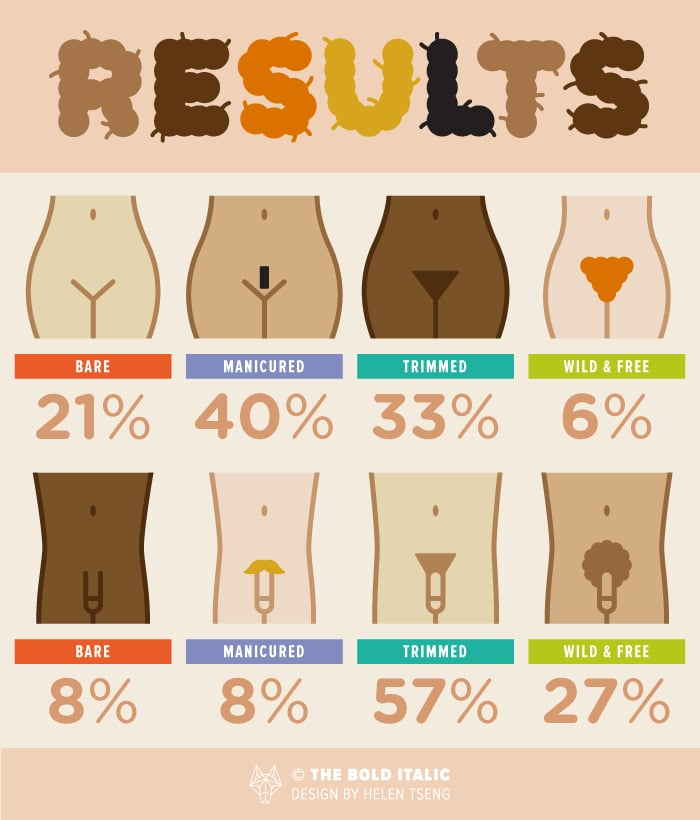 Men and Women Have Different Pubic Hair Grooming Styles