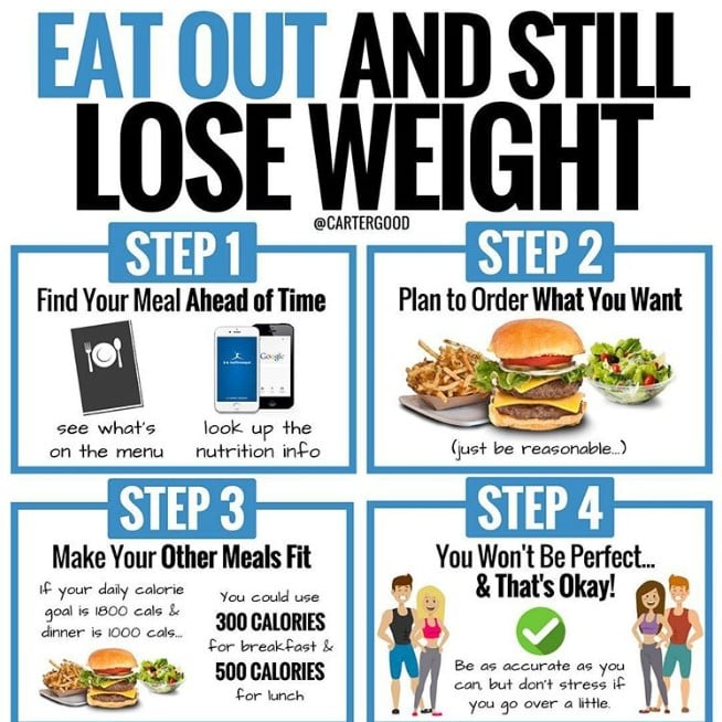 Do you really want to lose weight